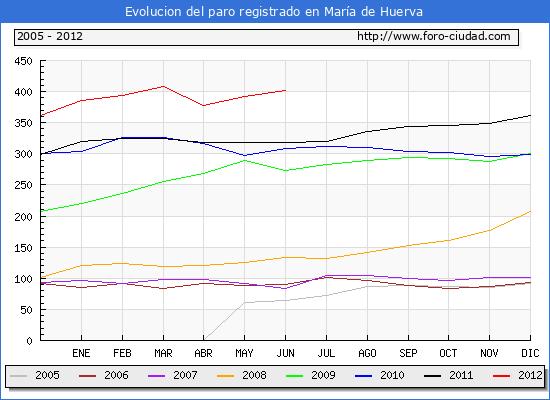 Evolucion  de los datos de parados para el Municipio de MARIA DE HUERVA hasta JUNIO del 2012.
