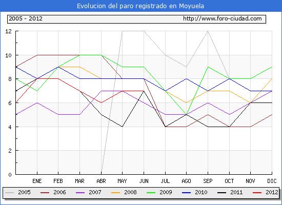 Evolucion  de los datos de parados para el Municipio de MOYUELA hasta JUNIO del 2012.
