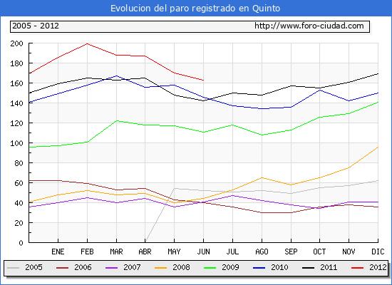 Evolucion  de los datos de parados para el Municipio de QUINTO hasta JUNIO del 2012.