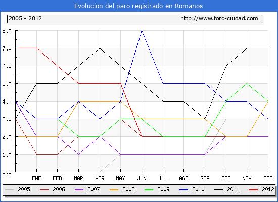 Evolucion  de los datos de parados para el Municipio de ROMANOS hasta JUNIO del 2012.