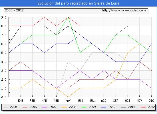 Evolucion  de los datos de parados para el Municipio de SIERRA DE LUNA hasta JUNIO del 2012.