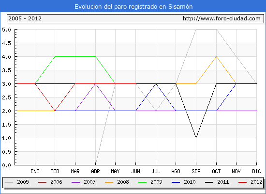 Evolucion  de los datos de parados para el Municipio de Sisam�n hasta Junio del 2012.
