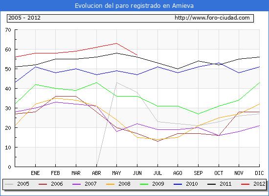 Evolucion  de los datos de parados para el Municipio de AMIEVA hasta JUNIO del 2012.