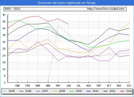 Evolucion  de los datos de parados para el Municipio de PONGA hasta JUNIO del 2012.
