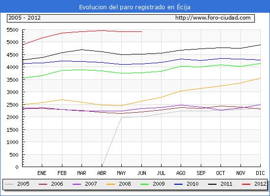 Evolucion  de los datos de parados para el Municipio de ECIJA hasta JUNIO del 2012.