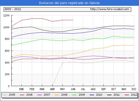 Evolucion de los datos de parados para el Municipio de Gelves hasta Junio del 2012.