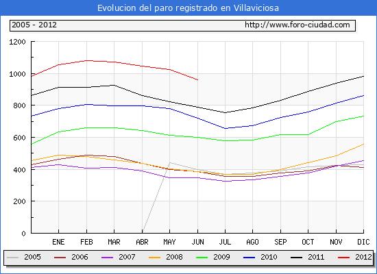 Evolucion  de los datos de parados para el Municipio de VILLAVICIOSA hasta JUNIO del 2012.