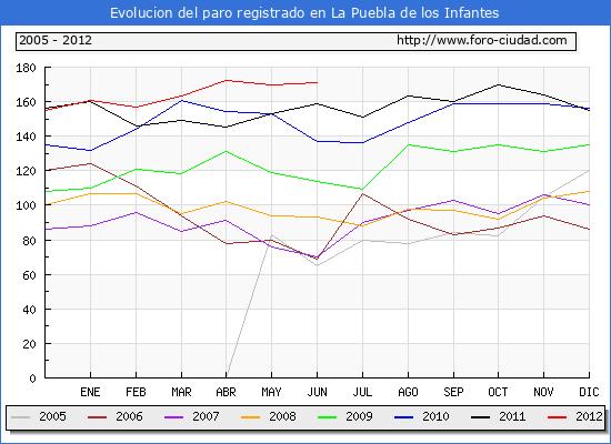 Evolucion  de los datos de parados para el Municipio de LA PUEBLA DE LOS INFANTES hasta JUNIO del 2012.