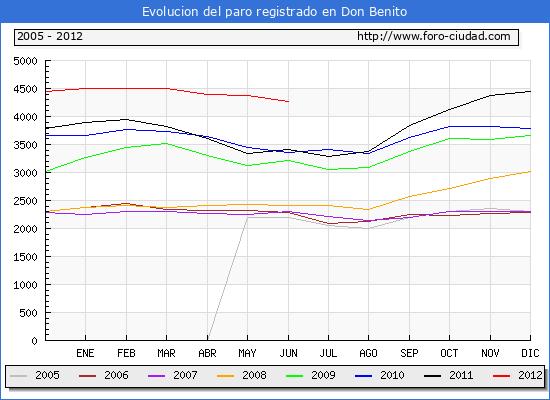 Evolucion  de los datos de parados para el Municipio de DON BENITO hasta JUNIO del 2012.
