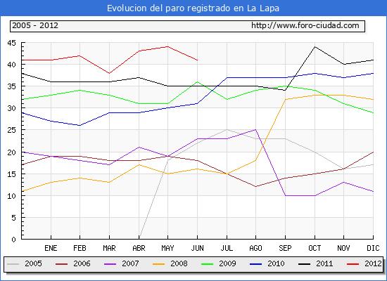 Evolucion  de los datos de parados para el Municipio de LA LAPA hasta JUNIO del 2012.