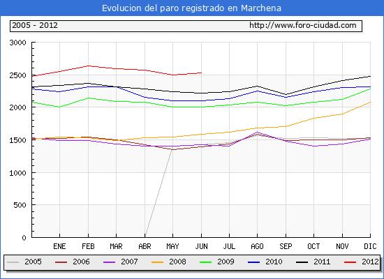 Evolucion  de los datos de parados para el Municipio de MARCHENA hasta JUNIO del 2012.