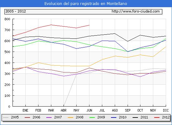 Evolucion  de los datos de parados para el Municipio de MONTELLANO hasta JUNIO del 2012.