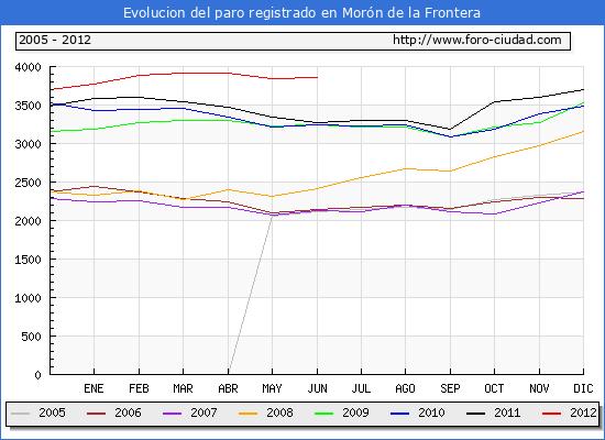 Evolucion  de los datos de parados para el Municipio de MORON DE LA FRONTERA hasta JUNIO del 2012.