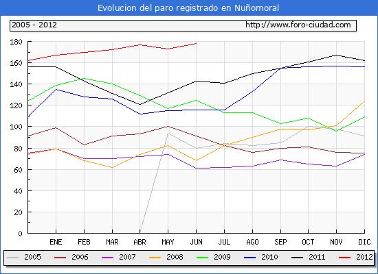 Evolucion  de los datos de parados para el Municipio de NU�OMORAL hasta JUNIO del 2012.