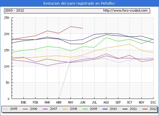 Evolucion  de los datos de parados para el Municipio de PE�AFLOR hasta JUNIO del 2012.