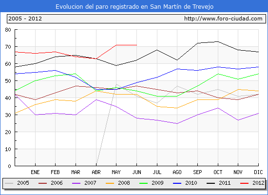 Evolucion  de los datos de parados para el Municipio de SAN MARTIN DE TREVEJO hasta JUNIO del 2012.