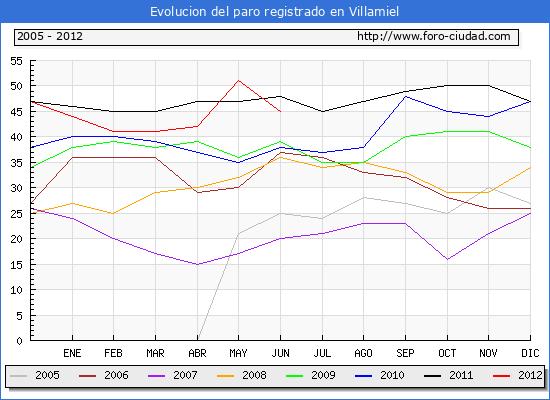 Evolucion  de los datos de parados para el Municipio de VILLAMIEL hasta JUNIO del 2012.