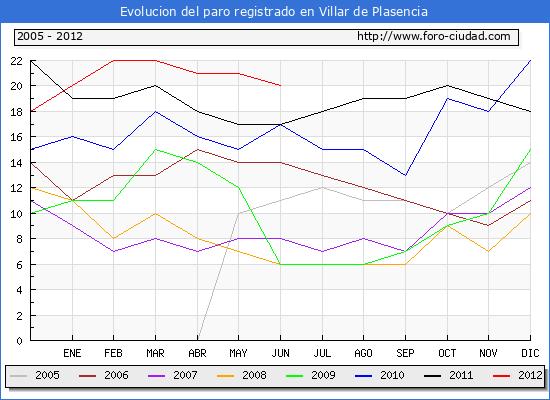 Evolucion  de los datos de parados para el Municipio de VILLAR DE PLASENCIA hasta JUNIO del 2012.