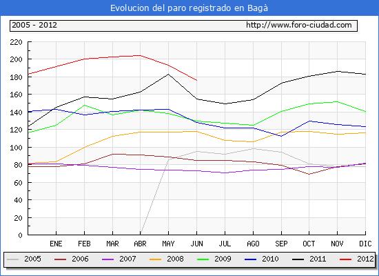 Evolucion  de los datos de parados para el Municipio de Bag� hasta Junio del 2012.