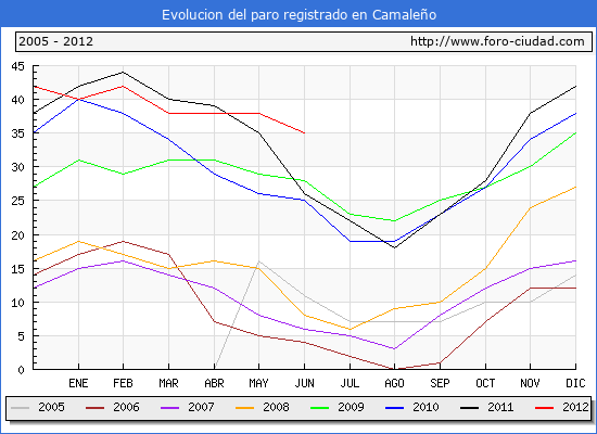 Evolucion  de los datos de parados para el Municipio de CAMALE�O hasta JUNIO del 2012.