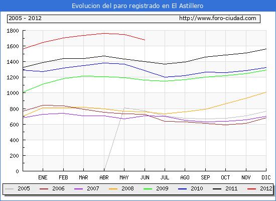 Evolucion  de los datos de parados para el Municipio de EL ASTILLERO hasta JUNIO del 2012.