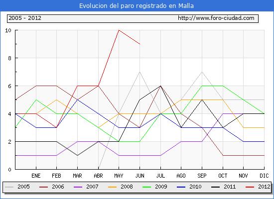 Evolucion  de los datos de parados para el Municipio de MALLA hasta JUNIO del 2012.