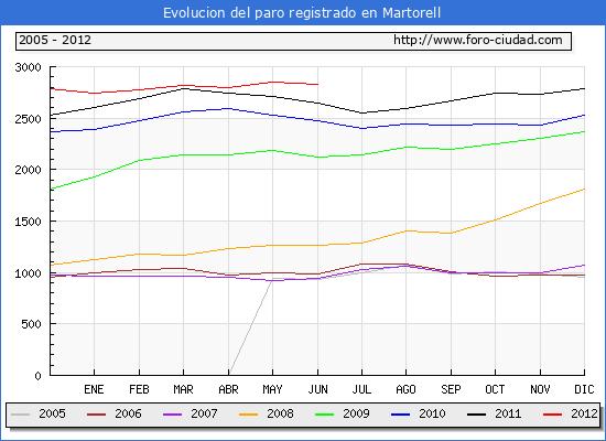 Evolucion  de los datos de parados para el Municipio de Martorell hasta Junio del 2012.