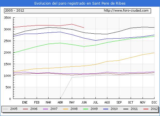 Evolucion  de los datos de parados para el Municipio de SANT PERE DE RIBES hasta JUNIO del 2012.