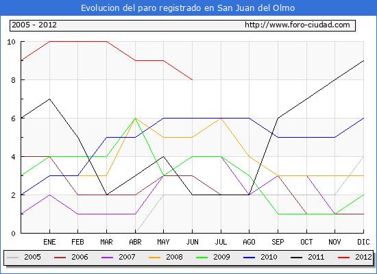 Evolucion  de los datos de parados para el Municipio de SAN JUAN DEL OLMO hasta JUNIO del 2012.