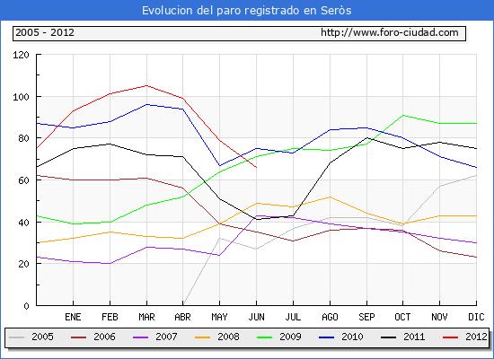 Evolucion  de los datos de parados para el Municipio de SEROS hasta JUNIO del 2012.