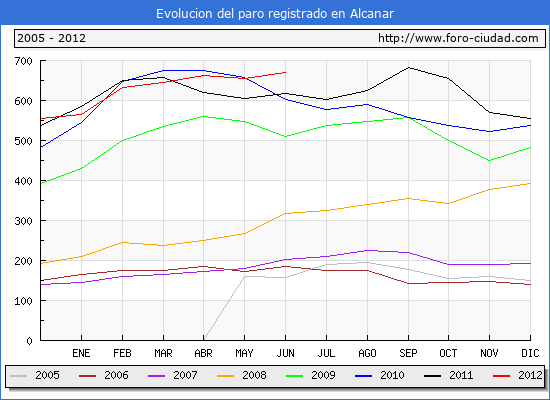 Evolucion  de los datos de parados para el Municipio de ALCANAR hasta JUNIO del 2012.