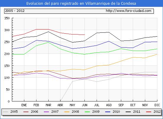 Evolucion  de los datos de parados para el Municipio de VILLAMANRIQUE DE LA CONDESA hasta JUNIO del 2012.