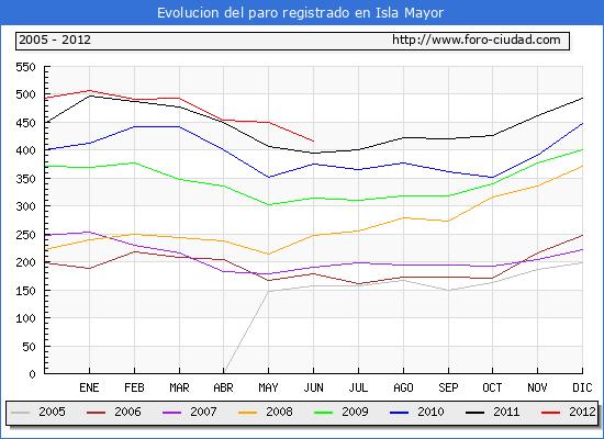 Evolucion  de los datos de parados para el Municipio de ISLA MAYOR hasta JUNIO del 2012.