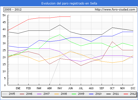 Evolucion de los datos de parados para el Municipio de Sella hasta Junio del 2012.
