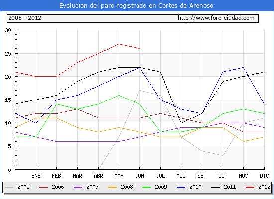Evolucion  de los datos de parados para el Municipio de CORTES DE ARENOSO hasta JUNIO del 2012.
