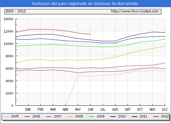 Evolucion  de los datos de parados para el Municipio de SANLUCAR DE BARRAMEDA hasta JUNIO del 2012.