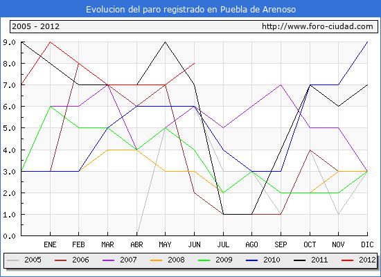Evolucion  de los datos de parados para el Municipio de PUEBLA DE ARENOSO hasta JUNIO del 2012.