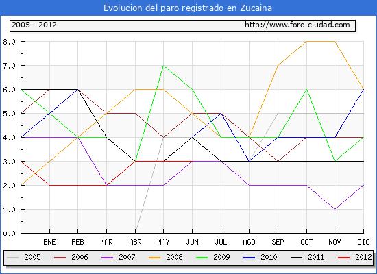 Evolucion  de los datos de parados para el Municipio de ZUCAINA hasta JUNIO del 2012.