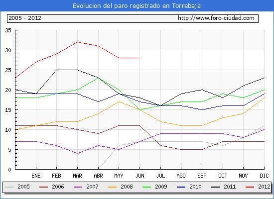 Evolucion  de los datos de parados para el Municipio de TORREBAJA hasta JUNIO del 2012.