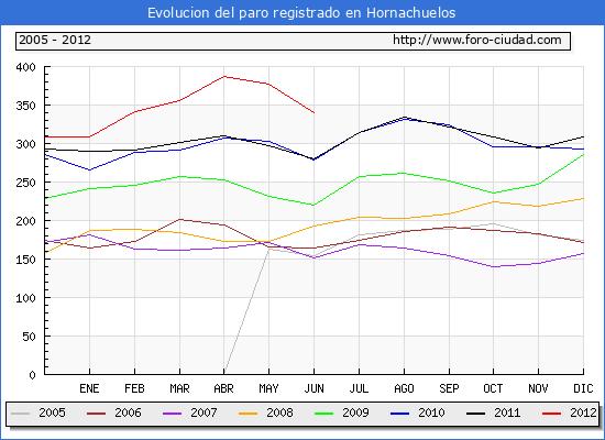 Evolucion  de los datos de parados para el Municipio de HORNACHUELOS hasta JUNIO del 2012.