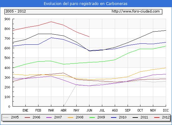 Evolucion  de los datos de parados para el Municipio de CARBONERAS hasta JUNIO del 2012.
