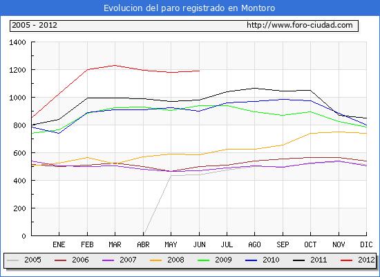 Evolucion  de los datos de parados para el Municipio de MONTORO hasta JUNIO del 2012.