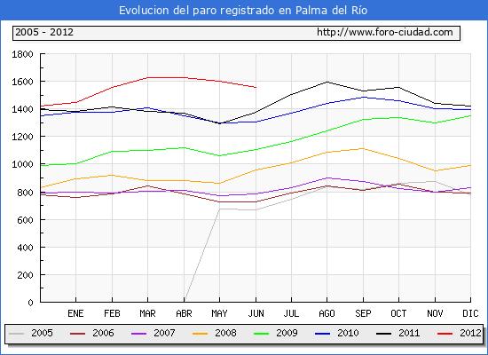 Evolucion  de los datos de parados para el Municipio de PALMA DEL RIO hasta JUNIO del 2012.
