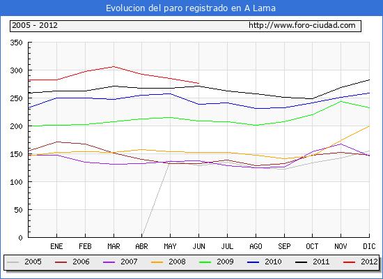 Evolucion  de los datos de parados para el Municipio de A LAMA hasta JUNIO del 2012.