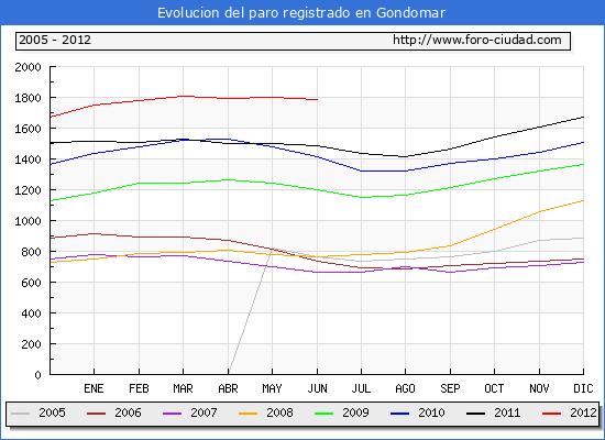 Evolucion  de los datos de parados para el Municipio de GONDOMAR hasta JUNIO del 2012.