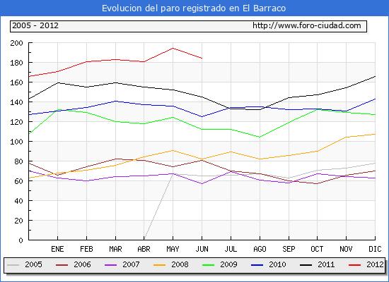 Evolucion  de los datos de parados para el Municipio de EL BARRACO hasta JUNIO del 2012.