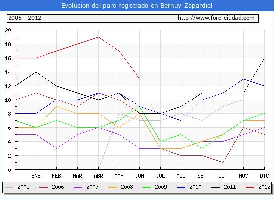 Evolucion  de los datos de parados para el Municipio de BERNUY-ZAPARDIEL hasta JUNIO del 2012.