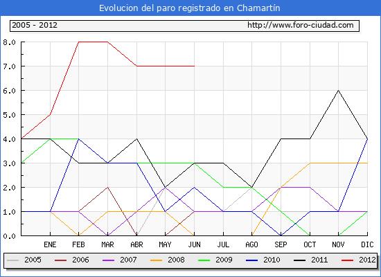 Evolucion  de los datos de parados para el Municipio de CHAMARTIN hasta JUNIO del 2012.