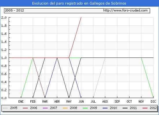 Evolucion  de los datos de parados para el Municipio de GALLEGOS DE SOBRINOS hasta JUNIO del 2012.