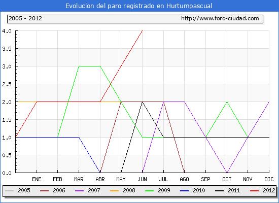 Evolucion  de los datos de parados para el Municipio de HURTUMPASCUAL hasta JUNIO del 2012.